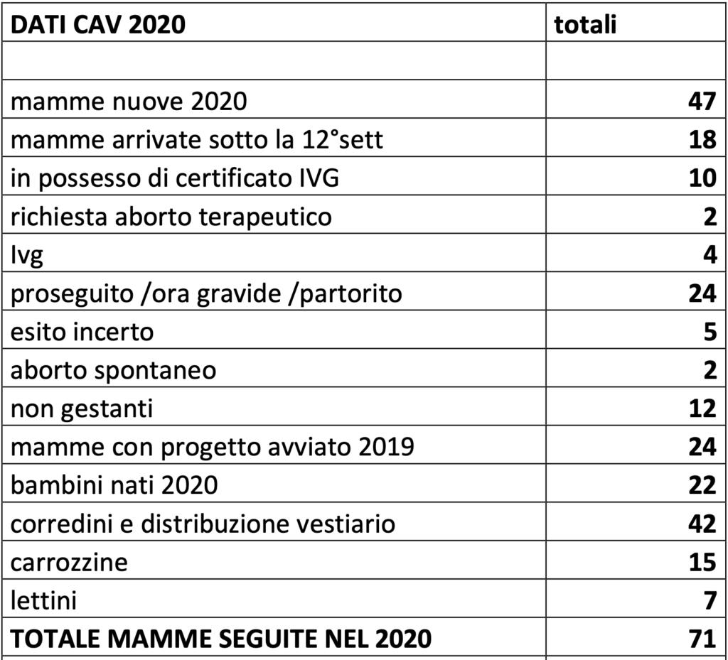 C.A.V. Dati 2020
