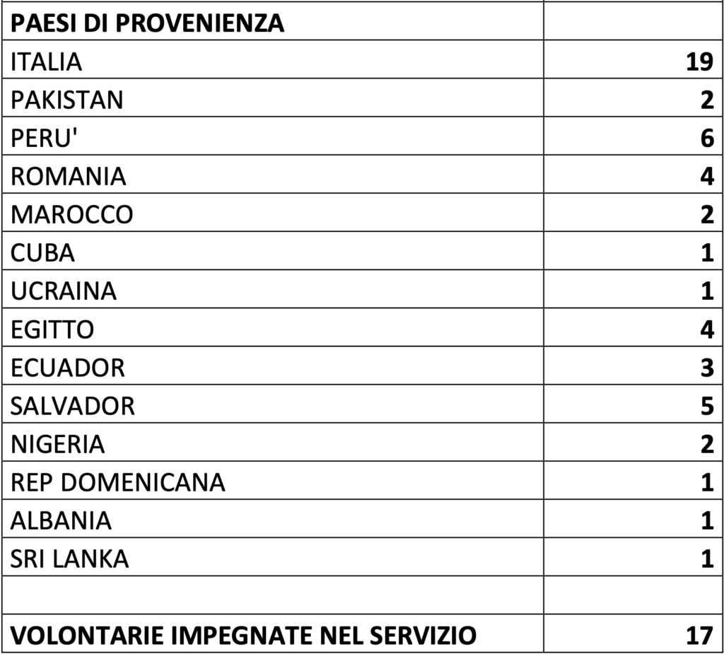 C.A.V. Dati 2021/provenienza